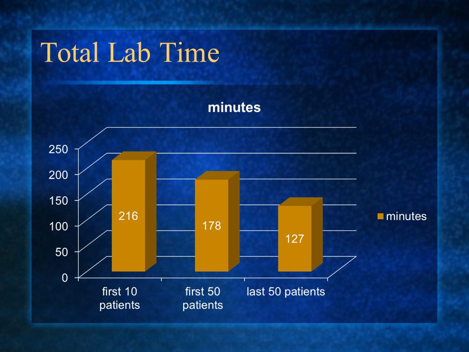 Total Lab Time