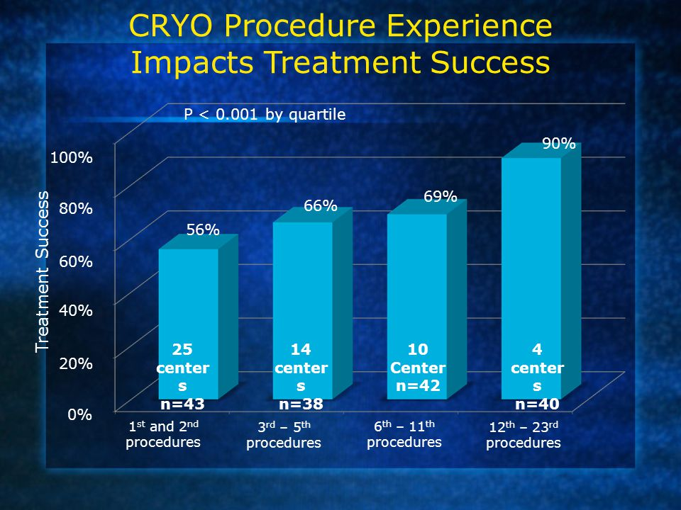 CRYO Procedure Experience Impacts Treatment Success