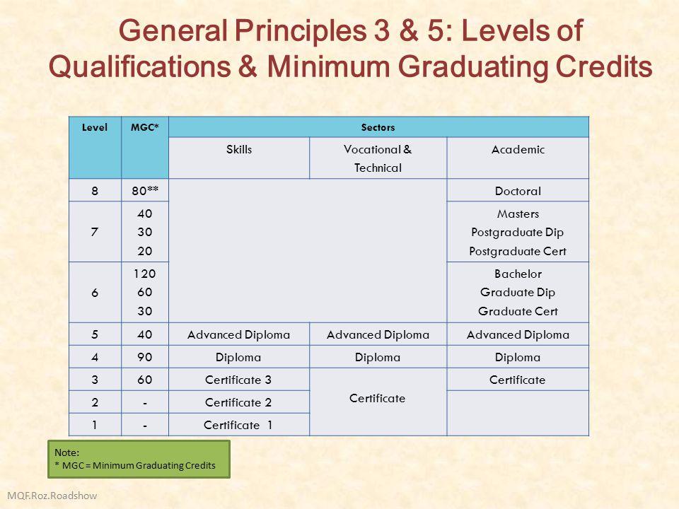 General Principles 3 & 5: Levels of Qualifications & Minimum Graduating Credits