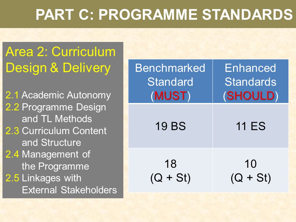 PART C: PROGRAMME STANDARDS