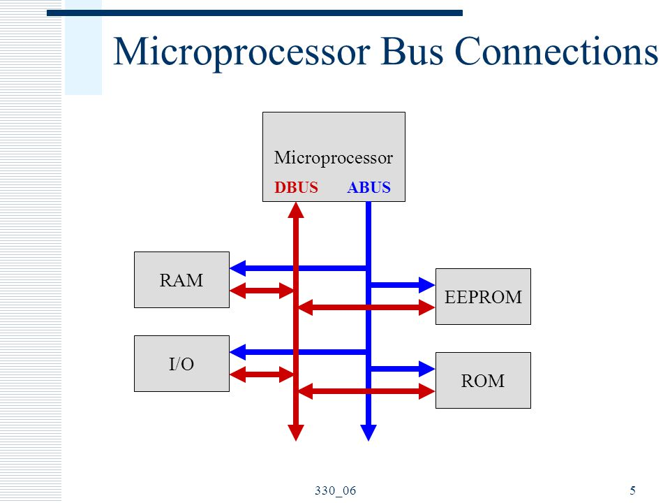 Microprocessor Bus Connections