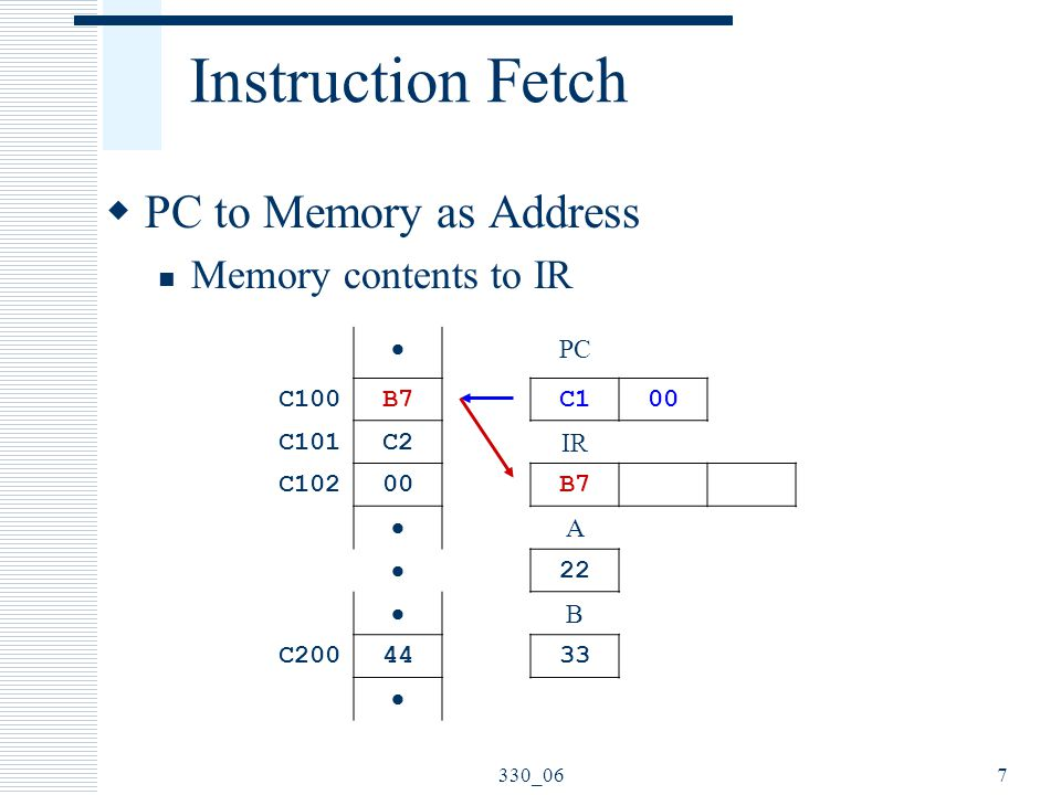 Instruction Fetch PC to Memory as Address Memory contents to IR  PC