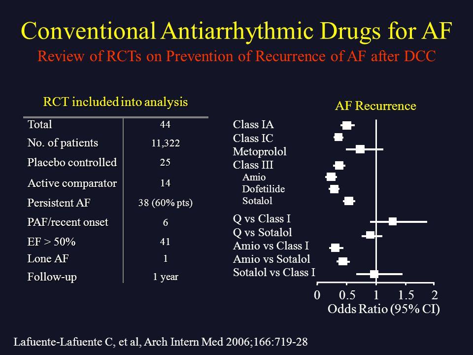Conventional Antiarrhythmic Drugs for AF