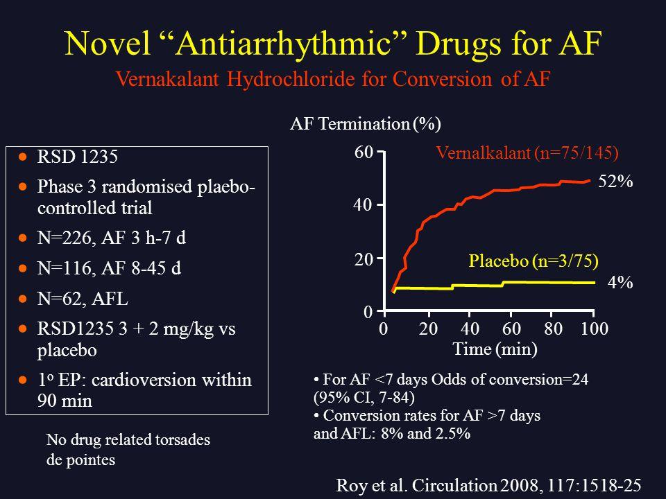 Novel Antiarrhythmic Drugs for AF