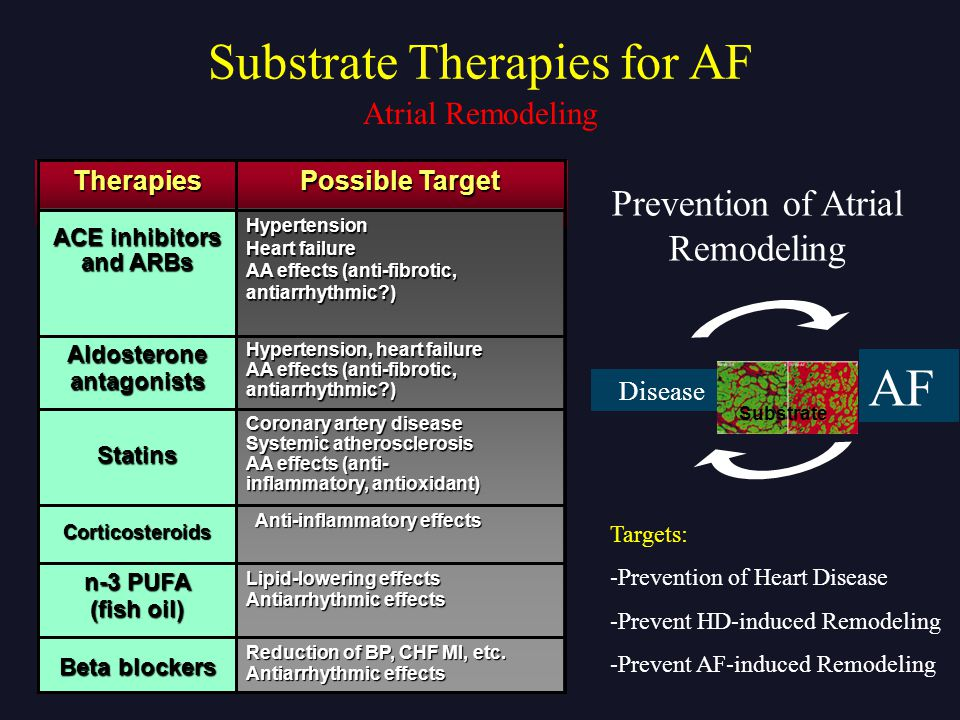 Aldosterone antagonists ACE inhibitors and ARBs
