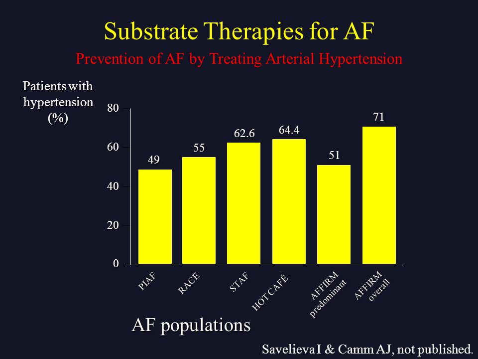Substrate Therapies for AF