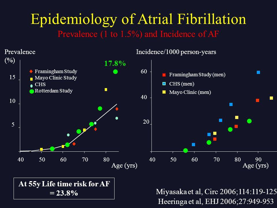 At 55y Life time risk for AF = 23.8%