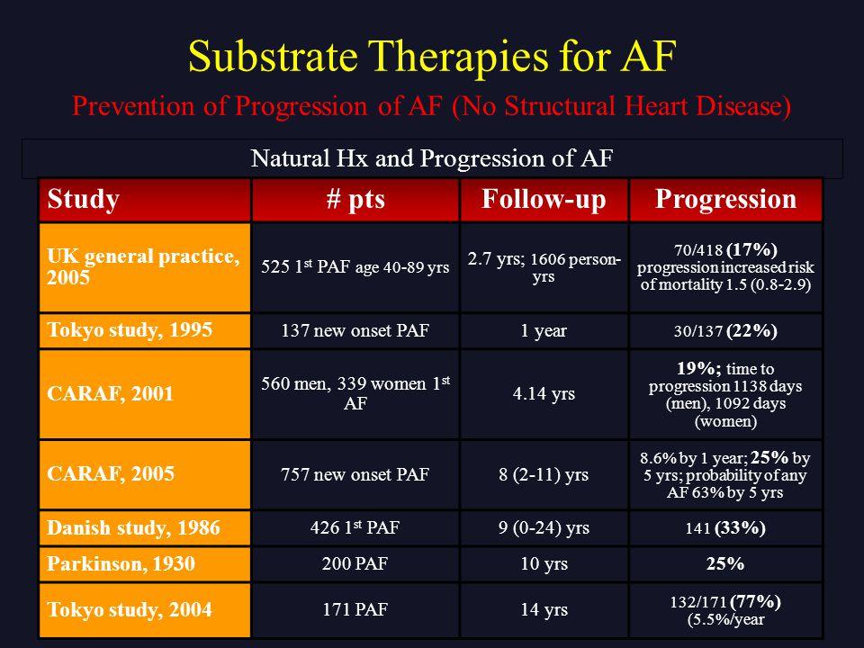 Natural Hx and Progression of AF