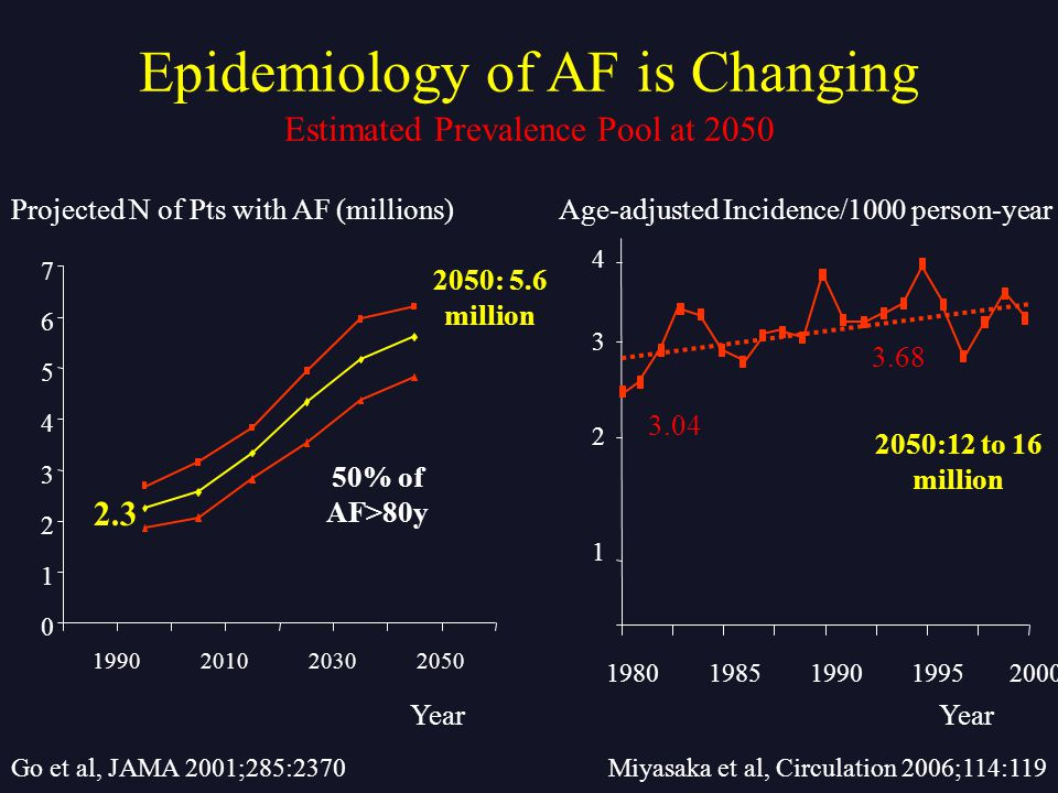 Epidemiology of AF is Changing