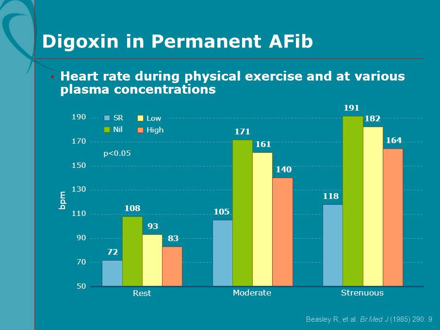 Digoxin in Permanent AFib