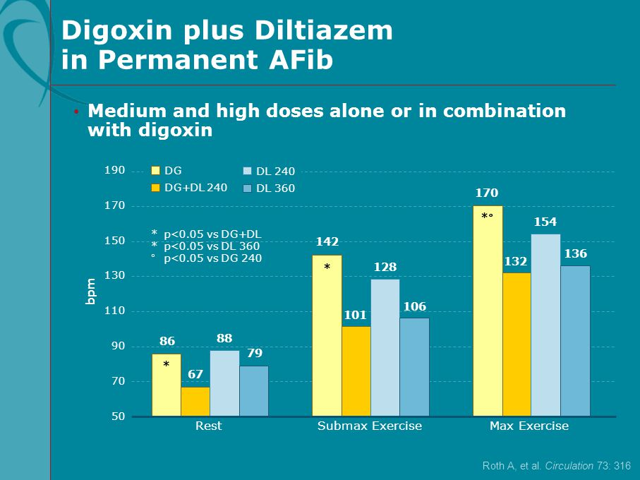 Digoxin plus Diltiazem in Permanent AFib