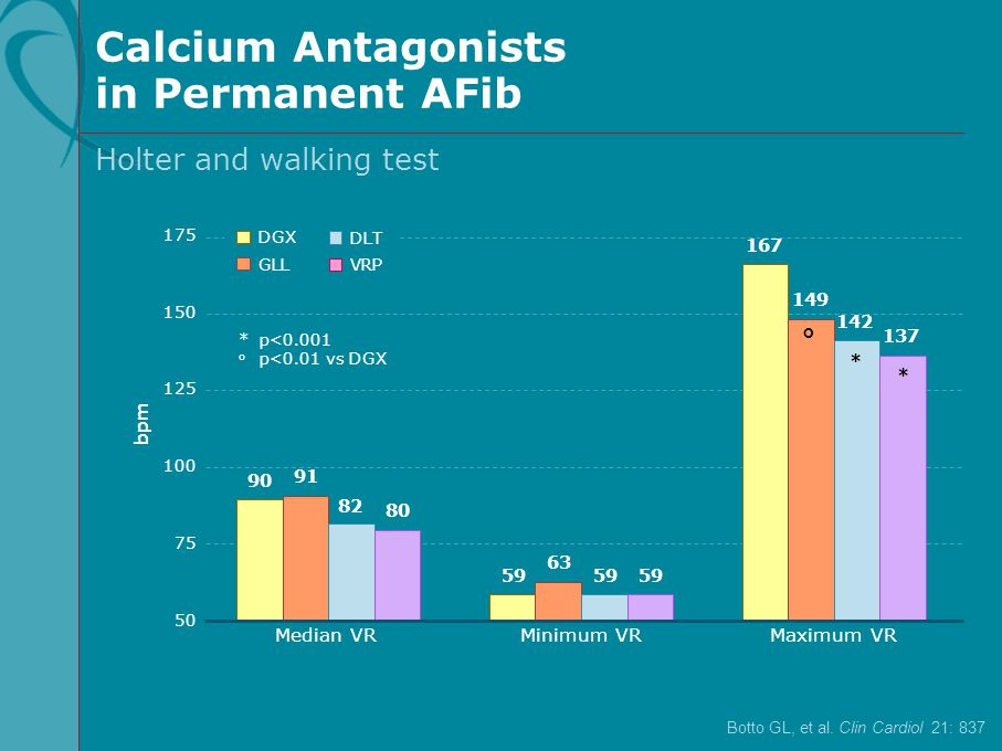 Calcium Antagonists in Permanent AFib