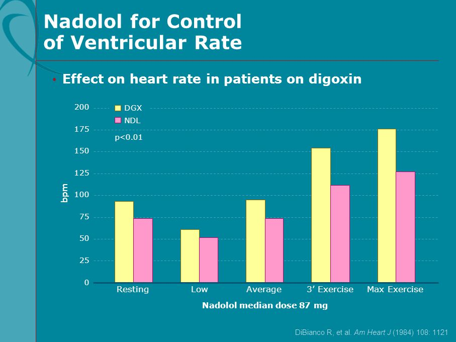 Nadolol for Control of Ventricular Rate