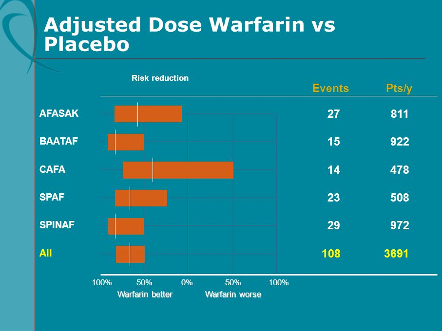 Adjusted Dose Warfarin vs Placebo