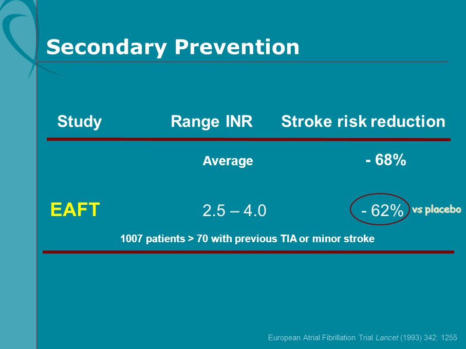 Secondary Prevention EAFT 2.5 – 4.0 - 62%
