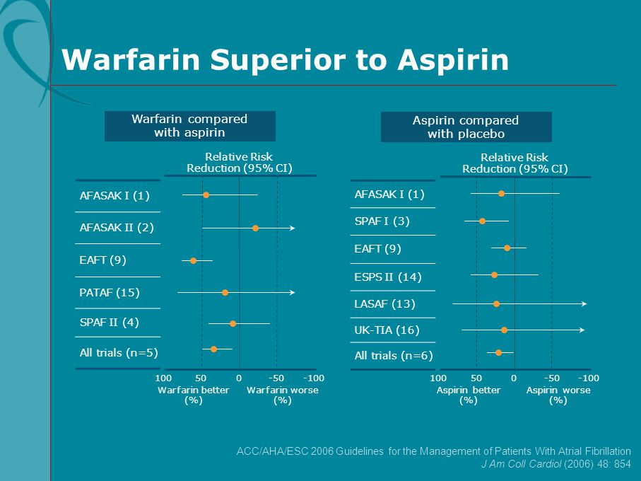 Warfarin Superior to Aspirin