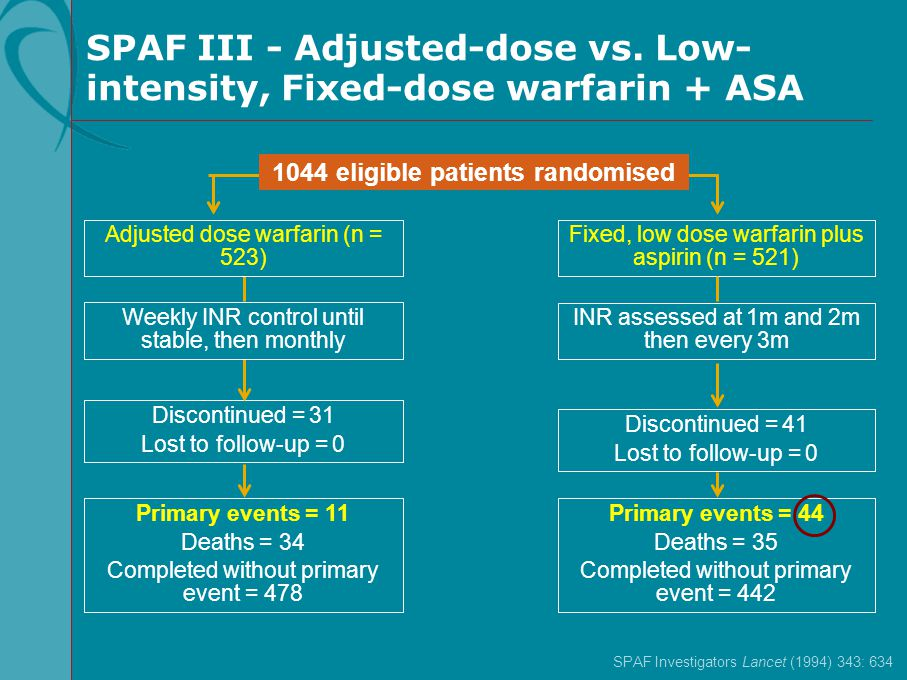 SPAF III - Adjusted-dose vs. Low-intensity, Fixed-dose warfarin + ASA