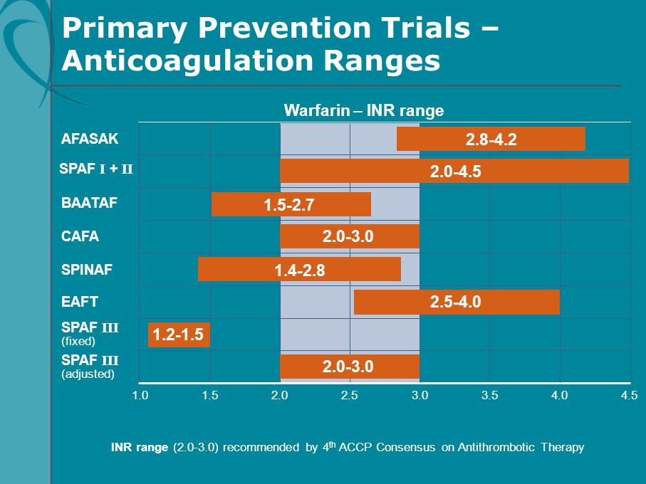 Primary Prevention Trials – Anticoagulation Ranges