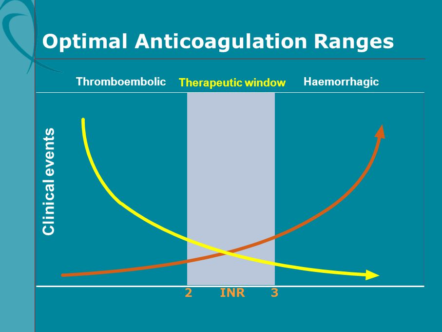 Optimal Anticoagulation Ranges