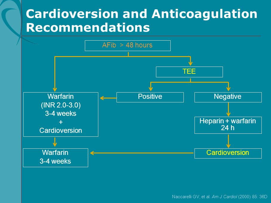 Cardioversion and Anticoagulation Recommendations