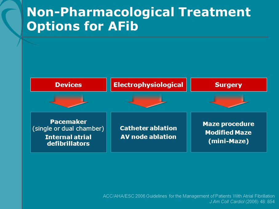 Non-Pharmacological Treatment Options for AFib