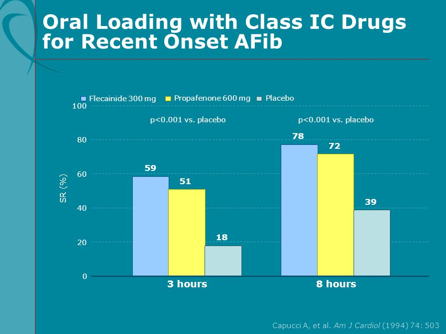 Oral Loading with Class IC Drugs for Recent Onset AFib