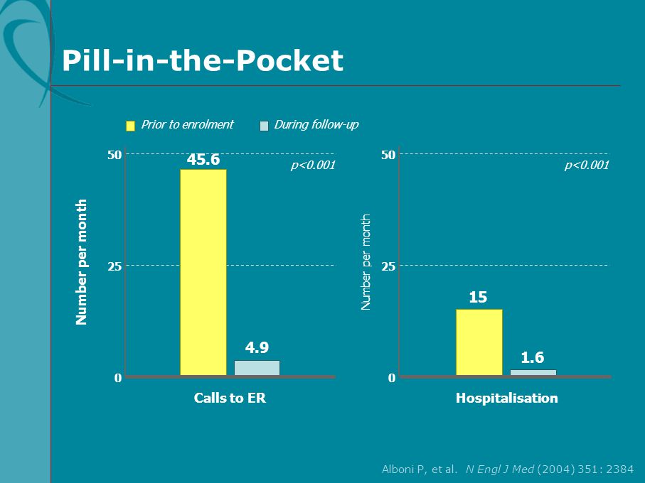 Pill-in-the-Pocket 45.6 15 4.9 1.6 Number per month Calls to ER