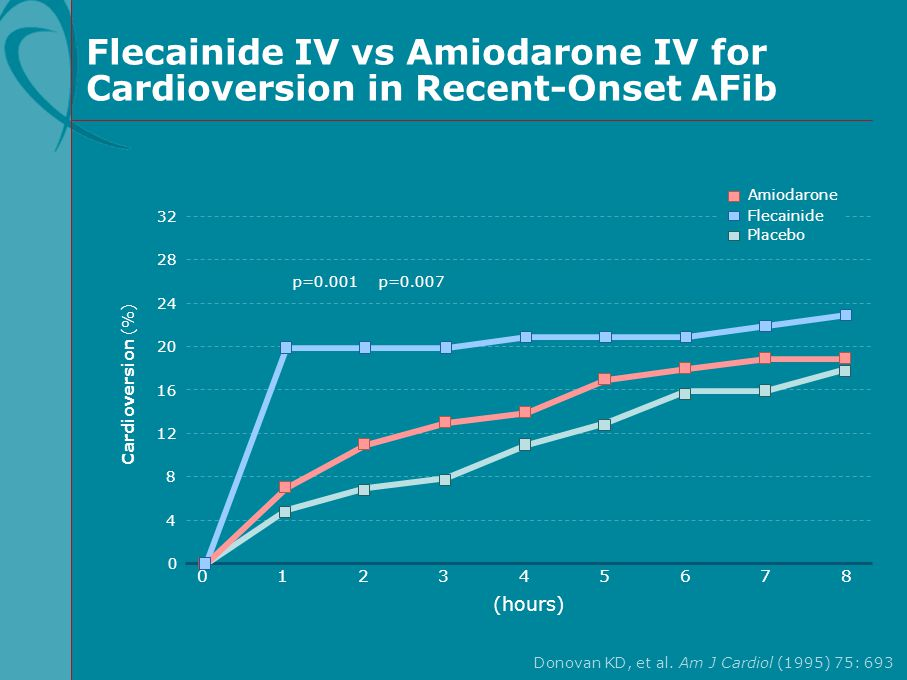 Flecainide IV vs Amiodarone IV for Cardioversion in Recent-Onset AFib