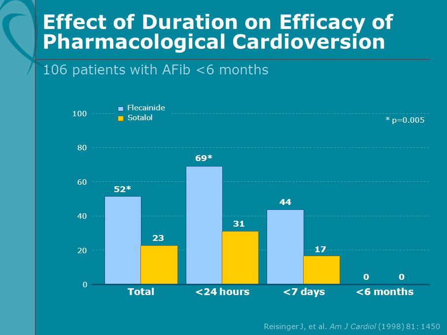 Effect of Duration on Efficacy of Pharmacological Cardioversion