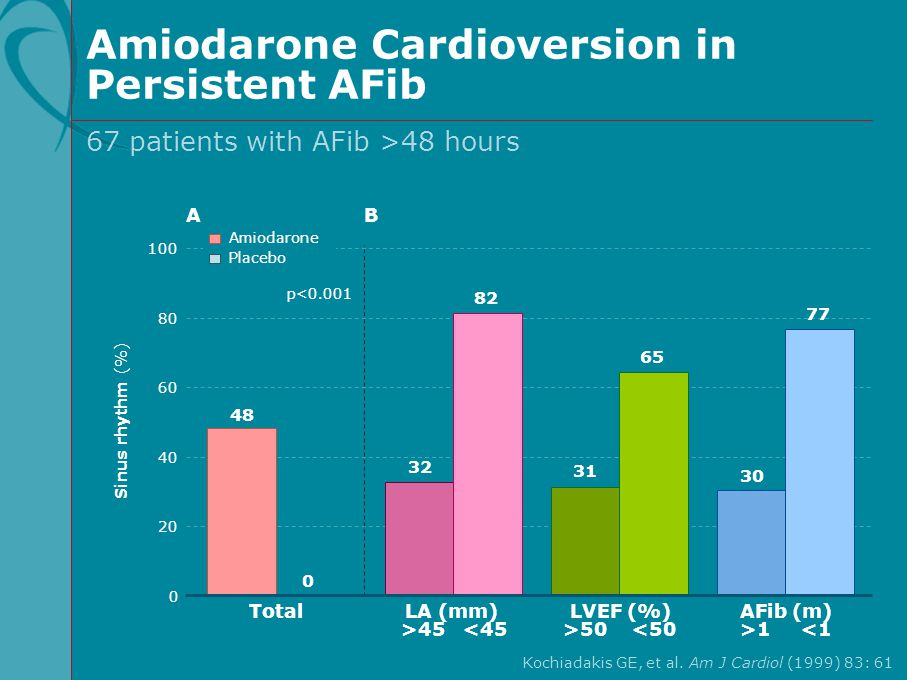 Amiodarone Cardioversion in Persistent AFib