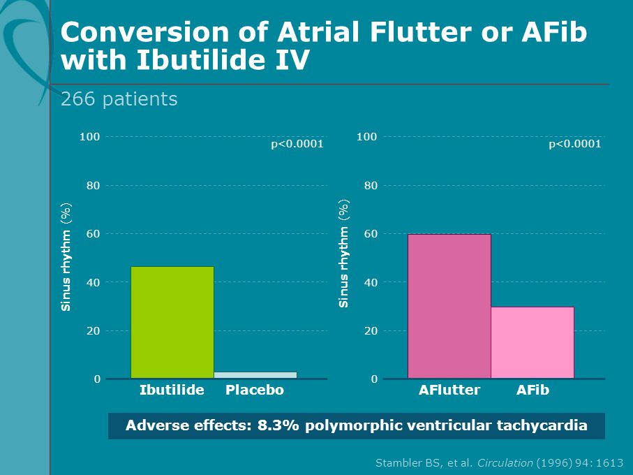 Conversion of Atrial Flutter or AFib with Ibutilide IV