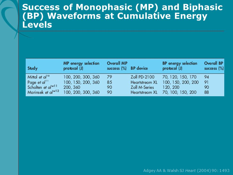 Success of Monophasic (MP) and Biphasic (BP) Waveforms at Cumulative Energy