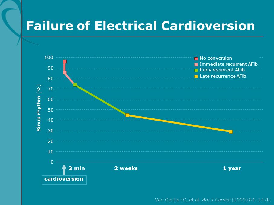 Failure of Electrical Cardioversion
