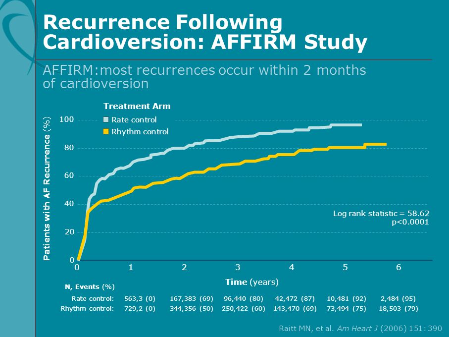 Recurrence Following Cardioversion: AFFIRM Study