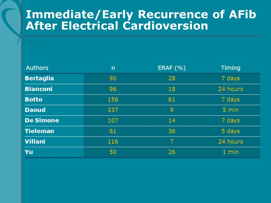 Immediate/Early Recurrence of AFib After Electrical Cardioversion