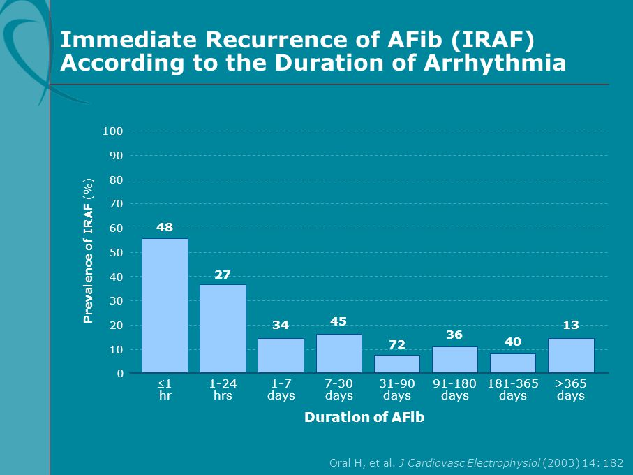 Immediate Recurrence of AFib (IRAF) According to the Duration of Arrhythmia