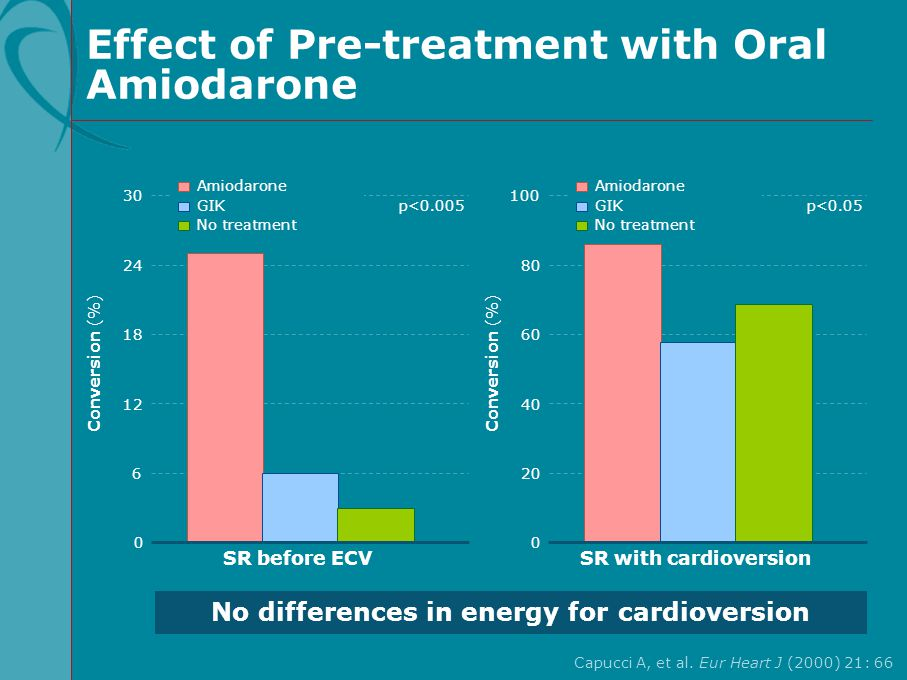Effect of Pre-treatment with Oral Amiodarone