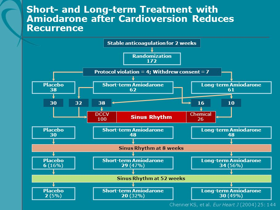 Short- and Long-term Treatment with Amiodarone after Cardioversion Reduces Recurrence