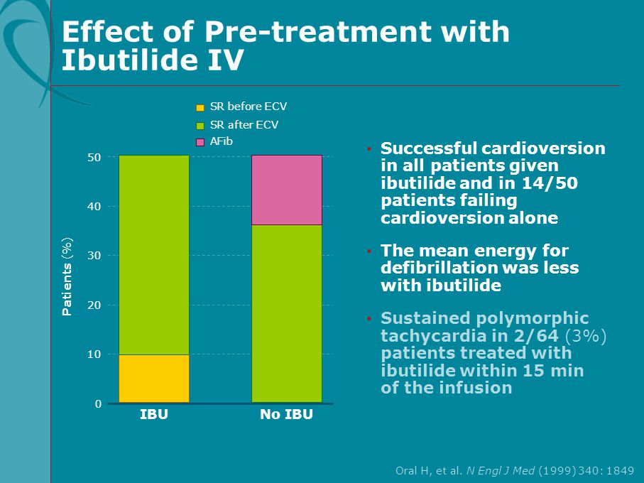 Effect of Pre-treatment with Ibutilide IV