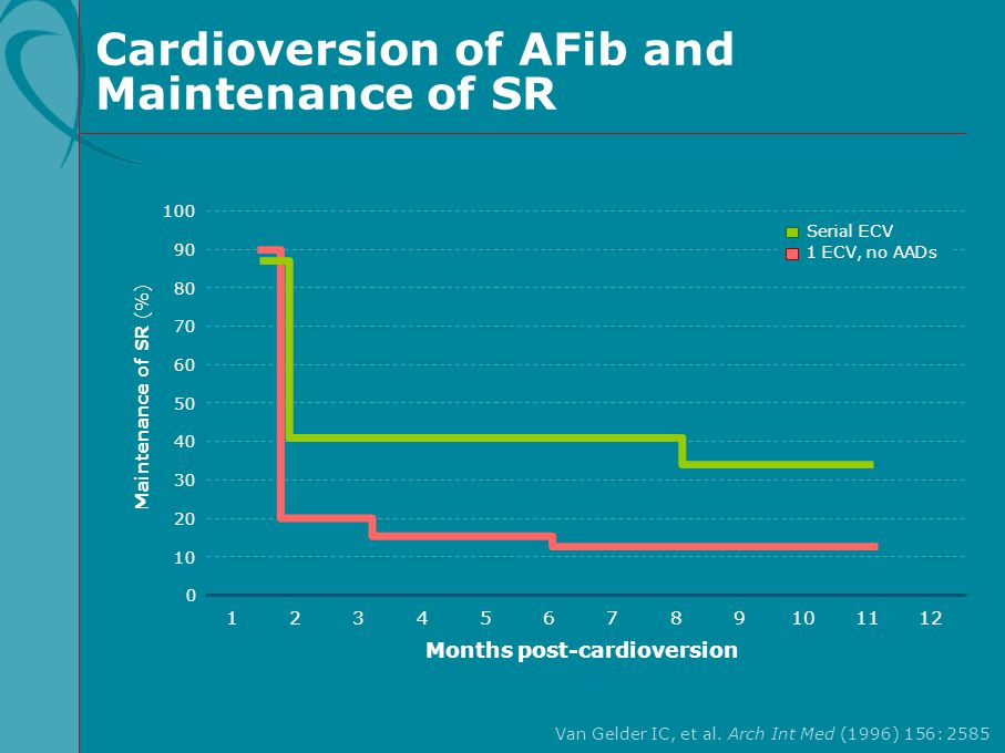 Cardioversion of AFib and Maintenance of SR