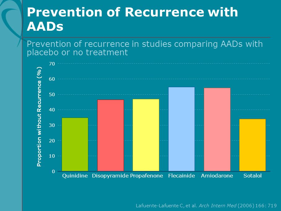Prevention of Recurrence with AADs