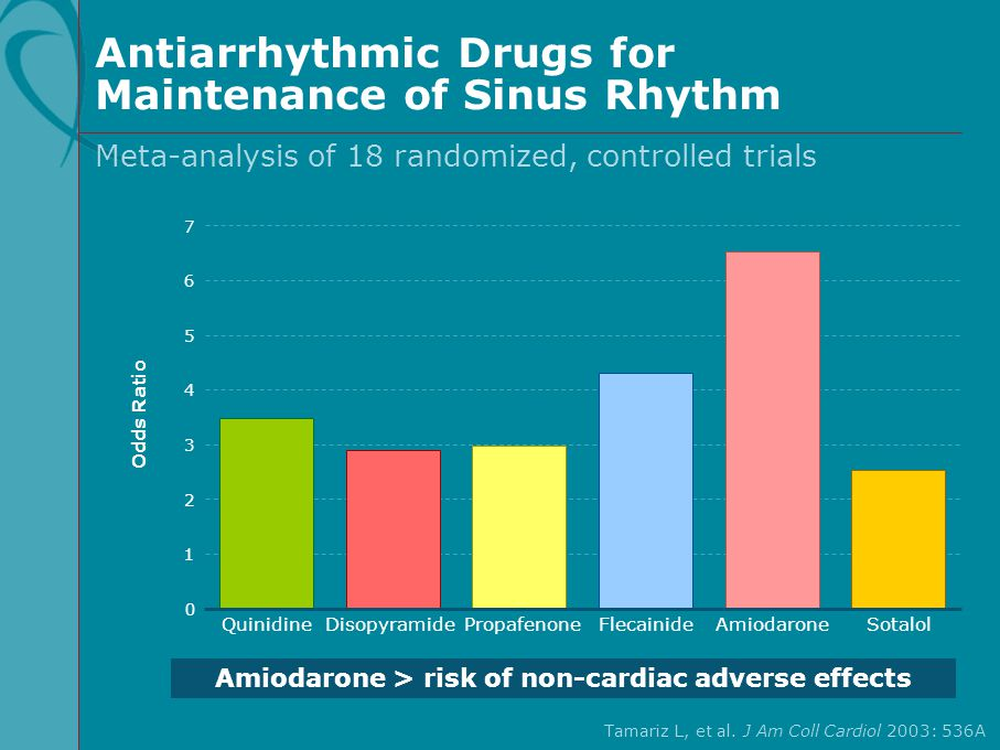 Antiarrhythmic Drugs for Maintenance of Sinus Rhythm