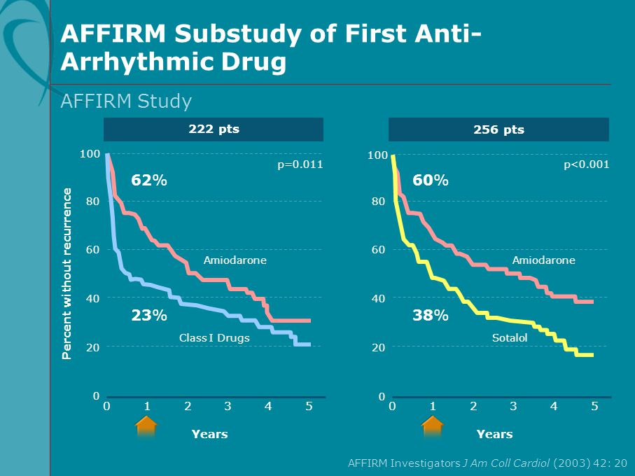 AFFIRM Substudy of First Anti-Arrhythmic Drug