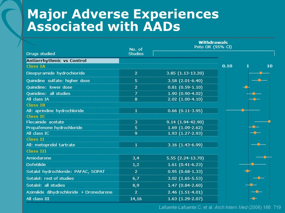 Major Adverse Experiences Associated with AADs