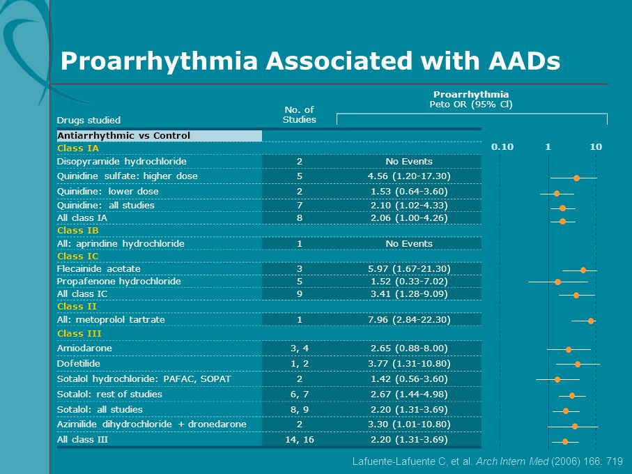 Proarrhythmia Associated with AADs