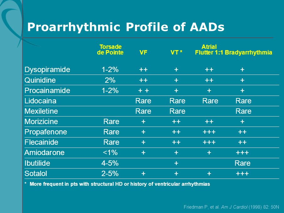 Proarrhythmic Profile of AADs