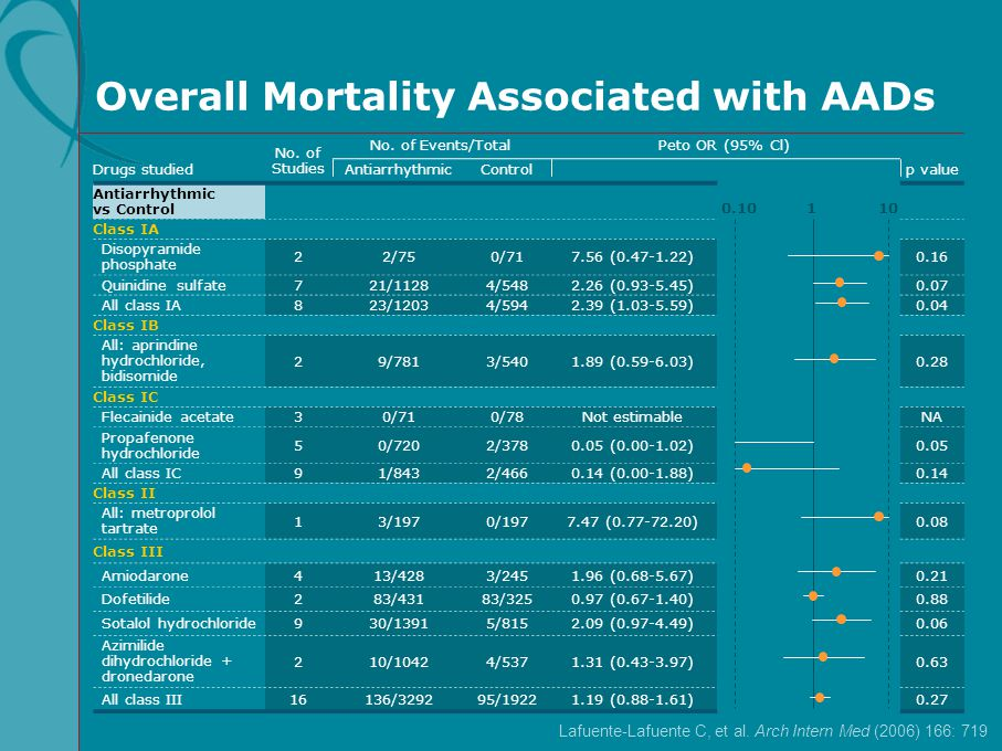 Overall Mortality Associated with AADs
