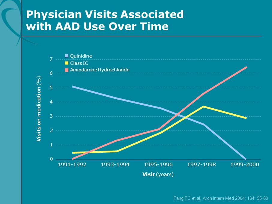 Physician Visits Associated with AAD Use Over Time