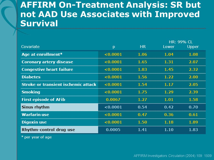 AFFIRM On-Treatment Analysis: SR but not AAD Use Associates with Improved Survival