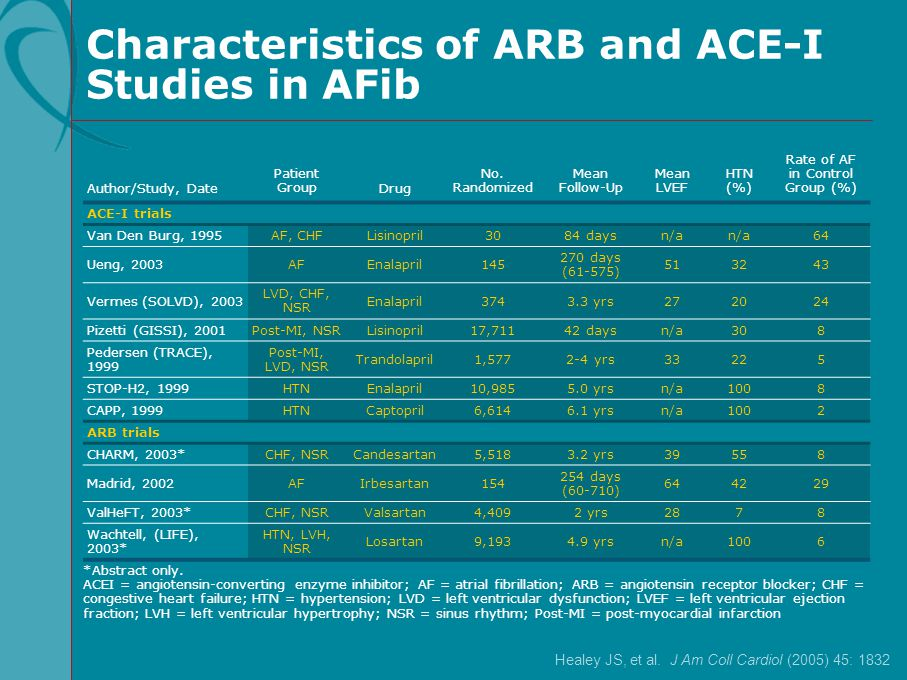 Characteristics of ARB and ACE-I Studies in AFib